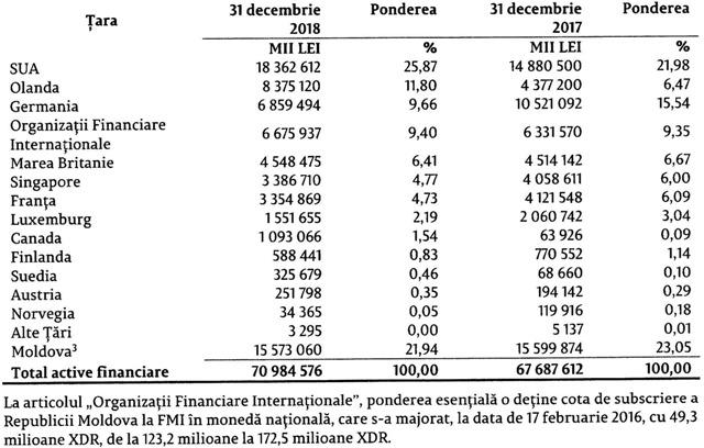 По состоянию на 31 декабря 2018 года (данные за 2019 год будут доступны через несколько месяцев) большая часть валютных резервов Молдовы, порядка 78%, была размещена за границей