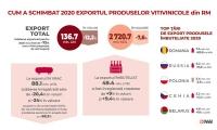 Sectorul vitivinicol din Republica Moldova își menține potențialul competitiv pentru dezvoltarea ulterioară