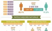 (INFOGRAFIC) Date sumbre. Populația rezidentă a R. Moldova, în scădere cu 228.700 de persoane față de acum 7 ani